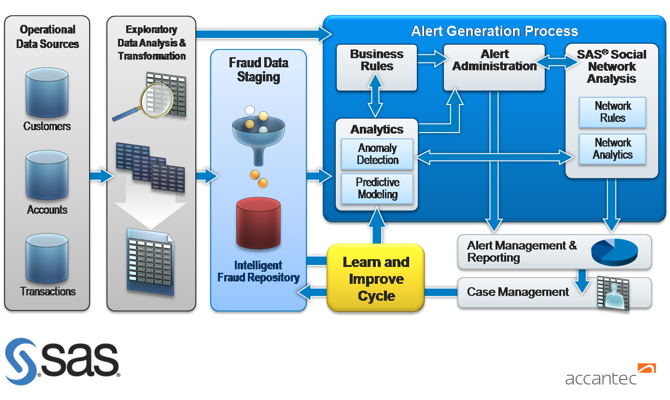 sas-analytics-risk-fraud-process-infrastructure
