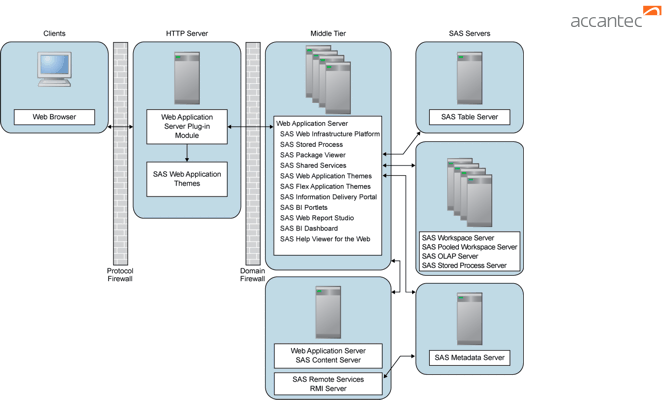 sas-server-environment-firewall-applications