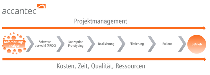accantec Projektmanagement Phasen BI und Software