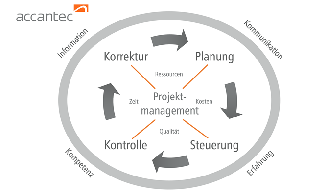 accantec Projektmanagement