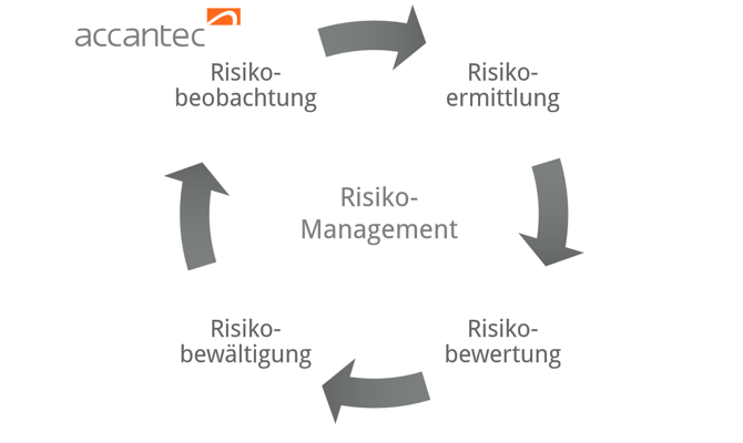 accantec Risikomanagement