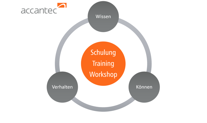 accantec Workshop Training Schulung
